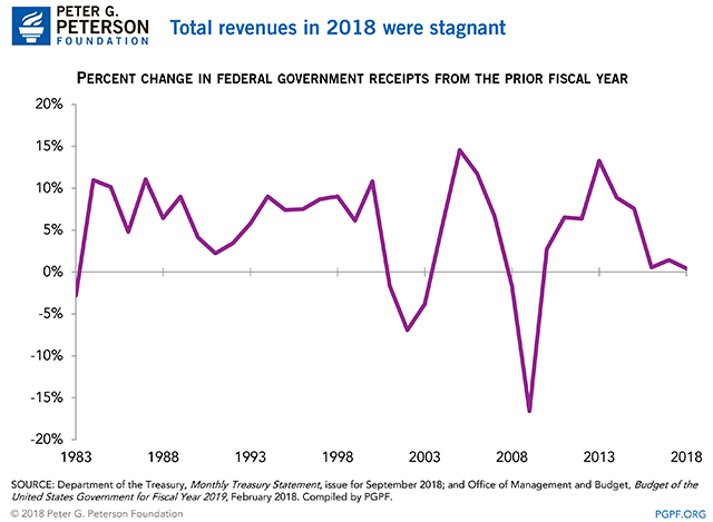 Total Revenues in 2018 Were Stagnant