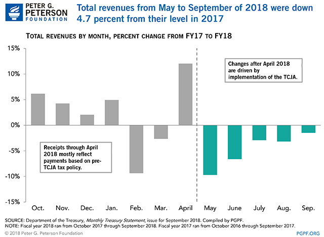 Total revenues from May to September of 2018 were down 4. 7 percent from their level in 2017