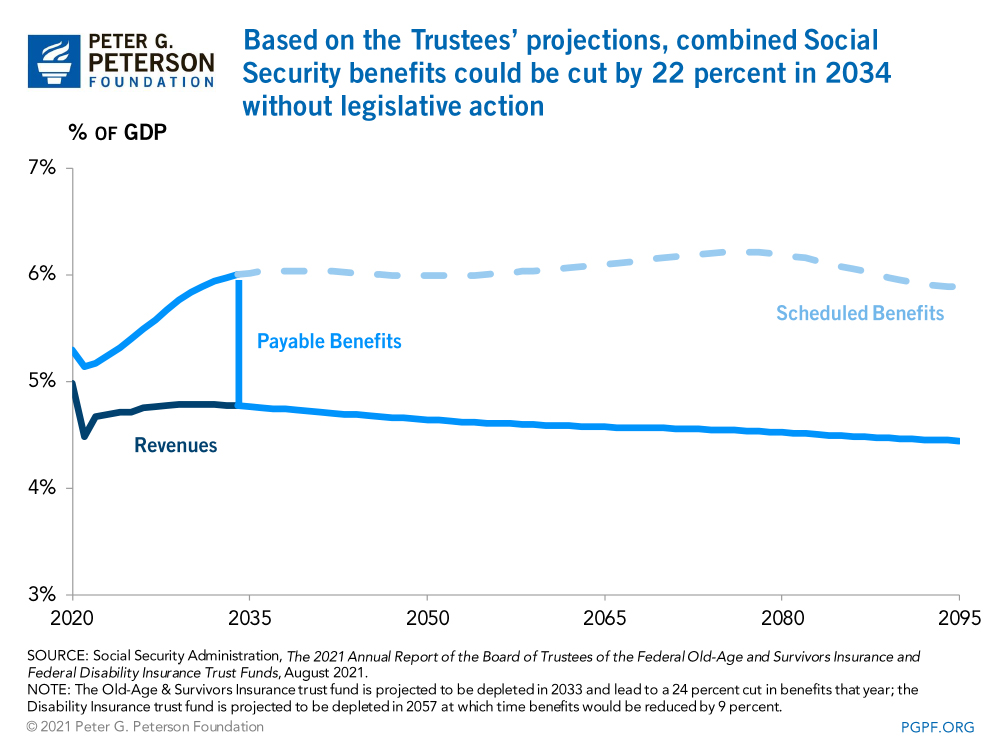 Based on the Trustees' projections, combined Social Security benefits could be cut by 22 percent in 2034 without legislative action