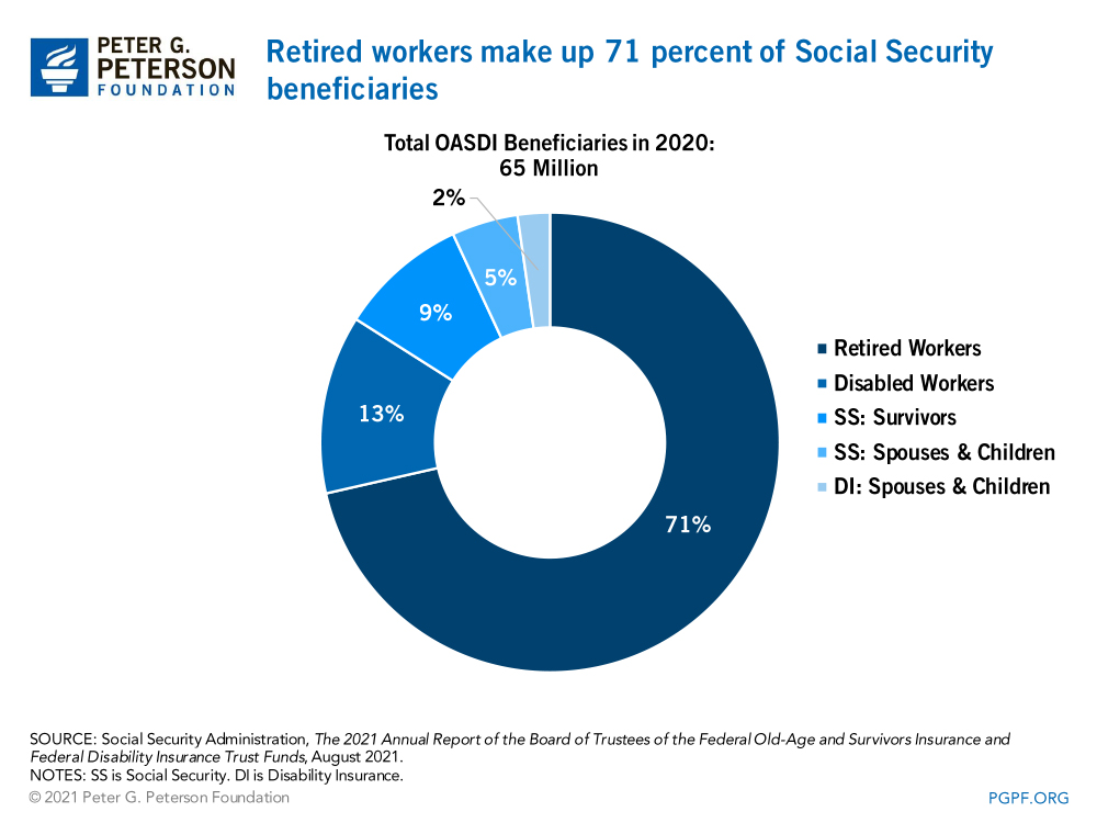 Retired workers make up 71 percent of Social Security beneficiaries