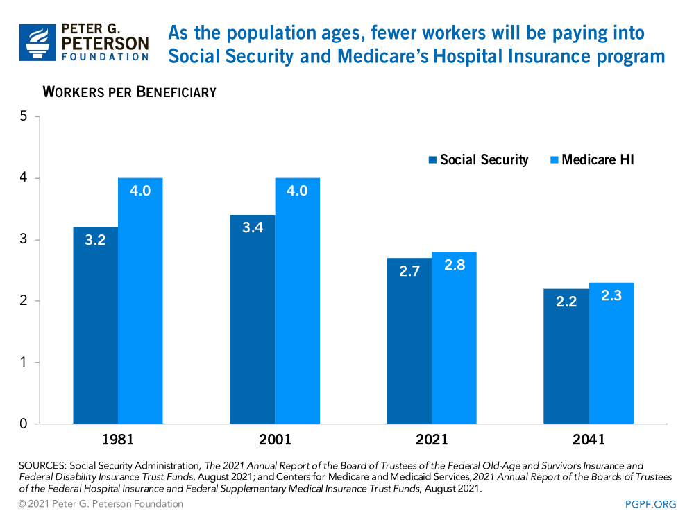 As the population ages, fewer workers will be paying into Social Security and Medicare's Hospital Insurance program