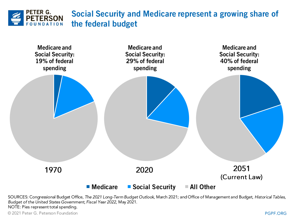 Social Security and Medicare represent a growing share of the federal budget