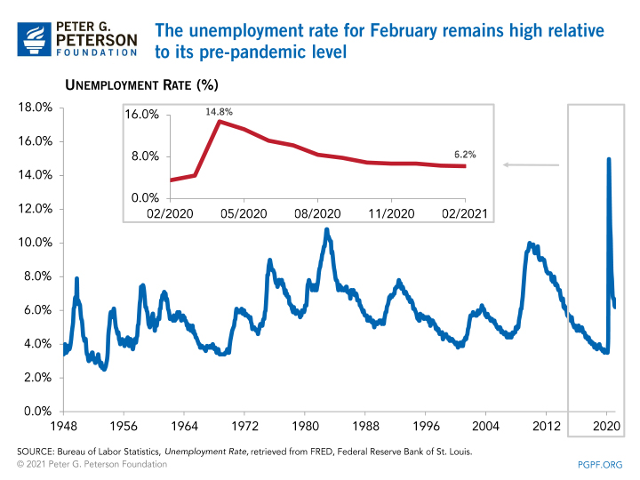 The unemployment rate for February remains high relative to its pre-pandemic level