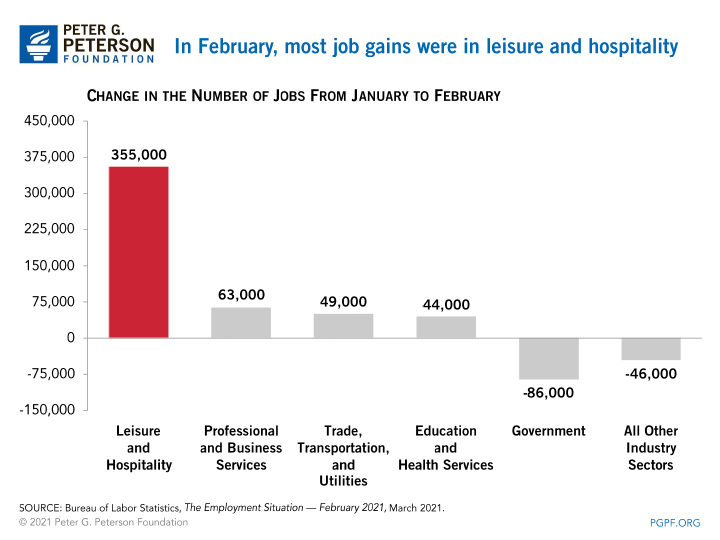 In February, most job gains were in leisure and hospitality