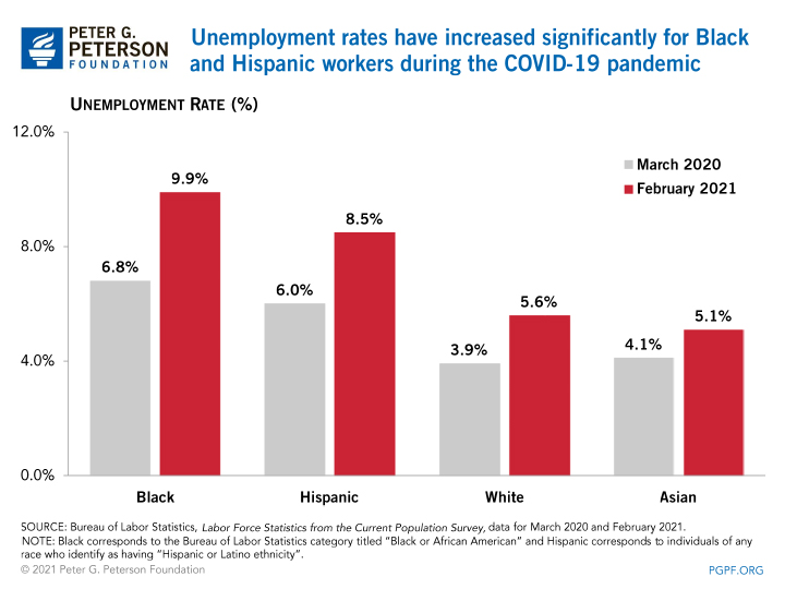 Unemployment rates have increased significantly for Black and Hispanic workers during the COVID-19 pandemic
