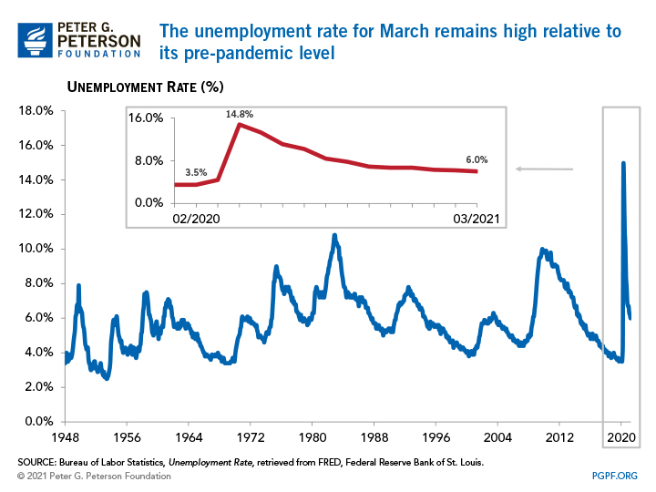 The unemployment rate for March remains high relative to its pre-pandemic level