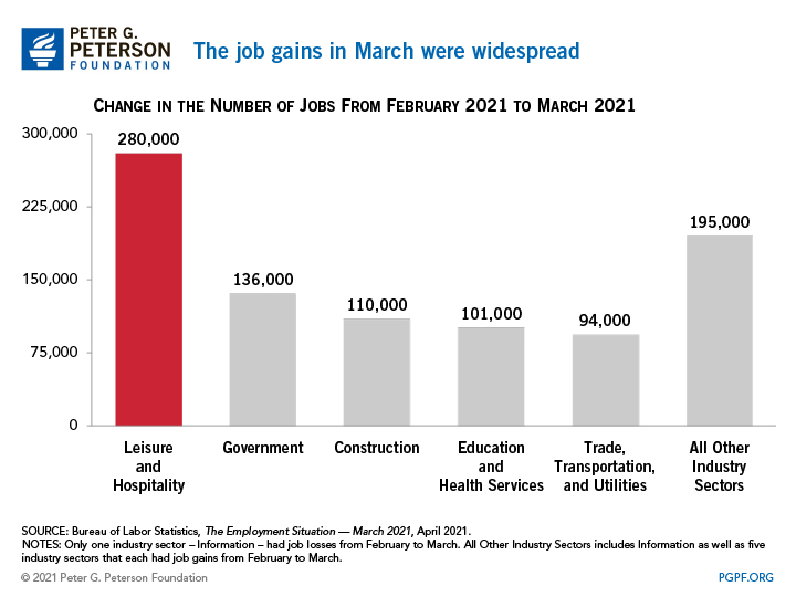 The job gains in March were widespread