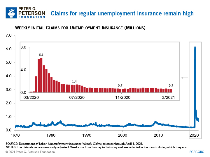 Claims for regular unemployment insurance remain high