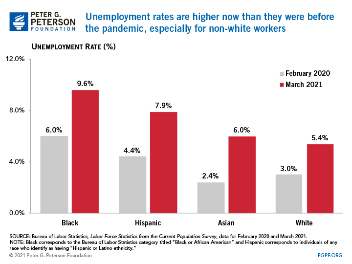 Unemployment rates are higher now than they were before the pandemic, especially for non-white workers