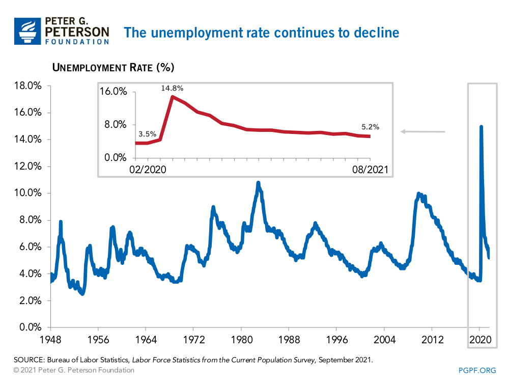 The unemployment rate continues to decline