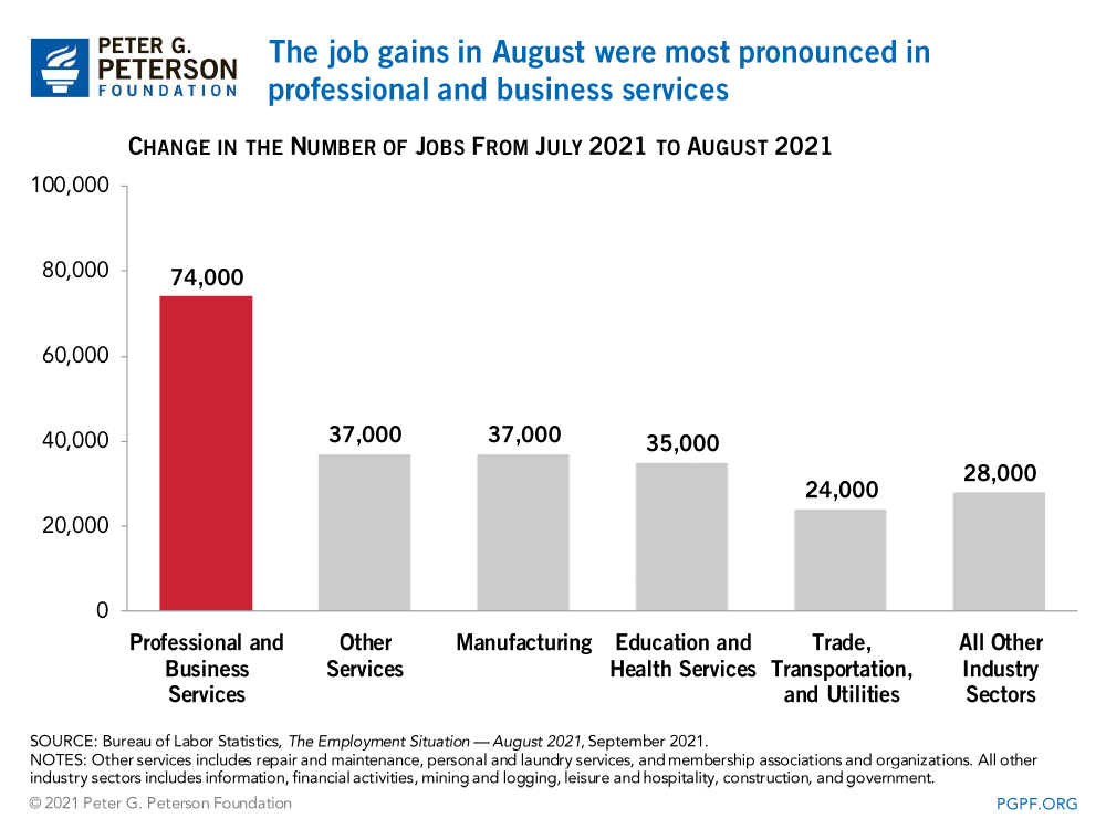 The job gains in August were most pronounced in professional and business services
