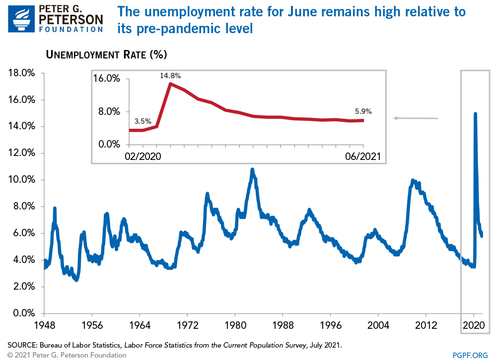 The unemployment rate for June remains high relative to its pre-pandemic level