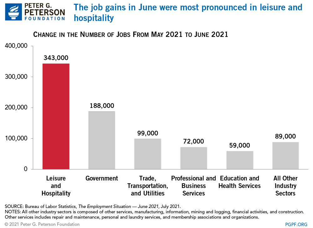 The job gains in June were mainly in the leisure and hospitality industry