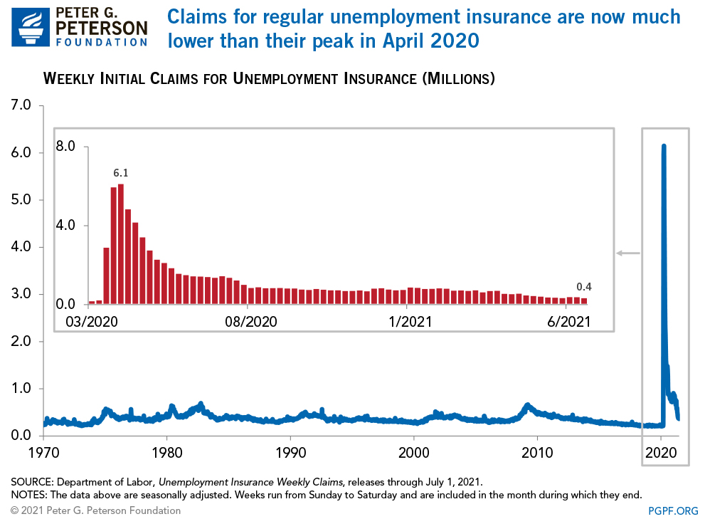 Claims for regular unemployment insurance are now much lower than their peak in April 2020