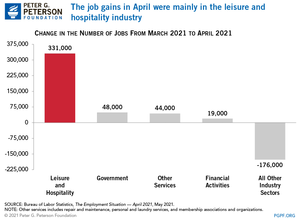 The job gains in April were mainly in the leisure and hospitality industry