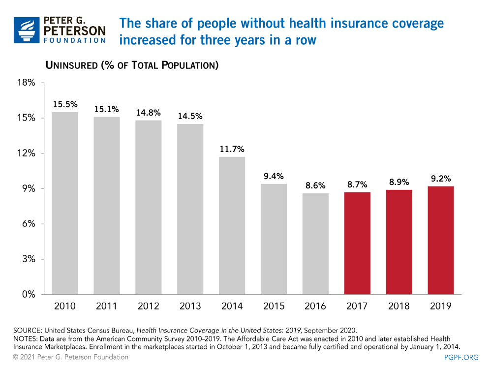The share of people without health insurance coverage increased for three years in a row