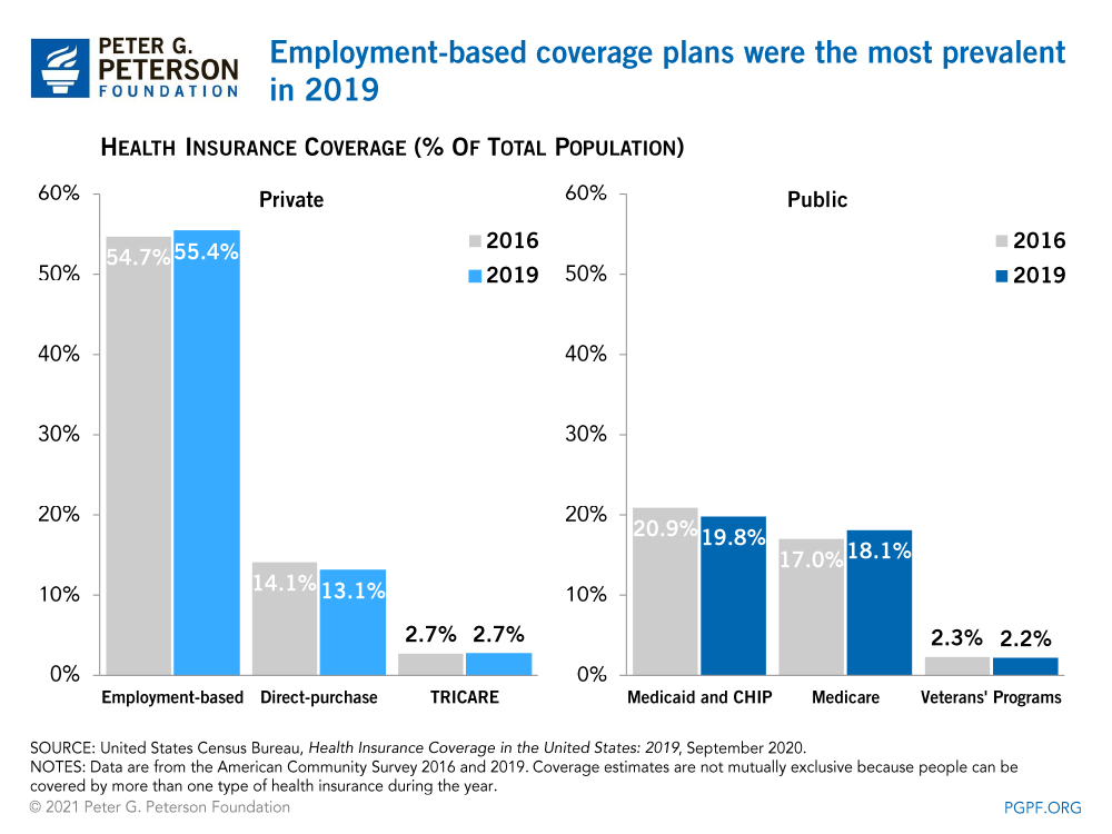 Employment-based coverage plans were the most prevalent in 2019