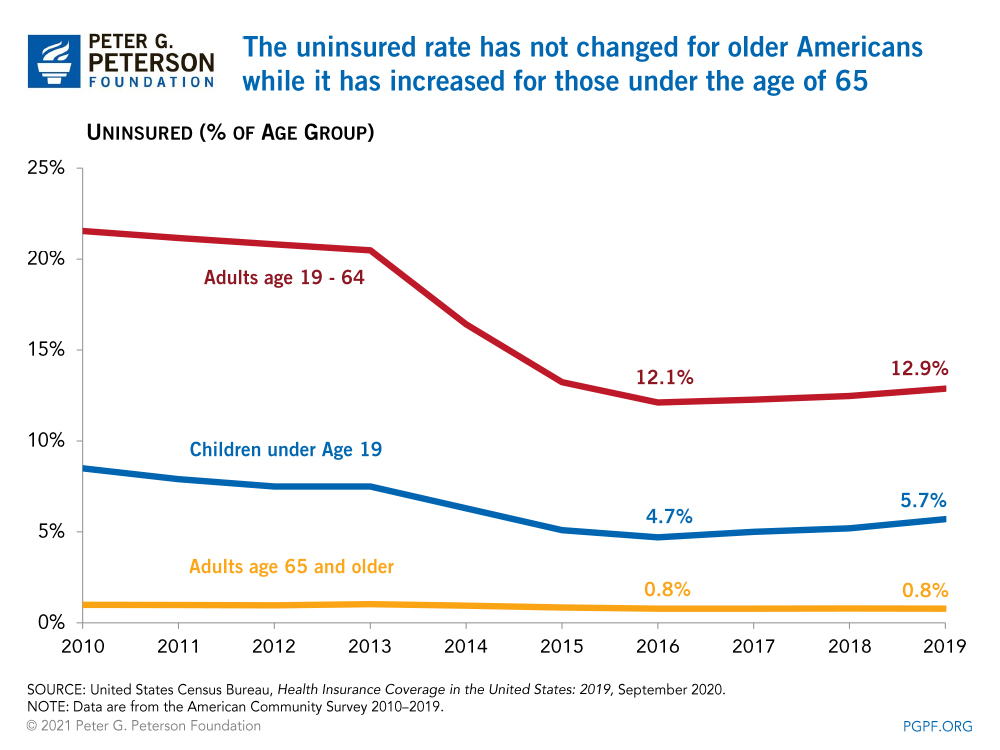 The uninsured rate has not changed for older Americans while it has increased for those under the age of 65