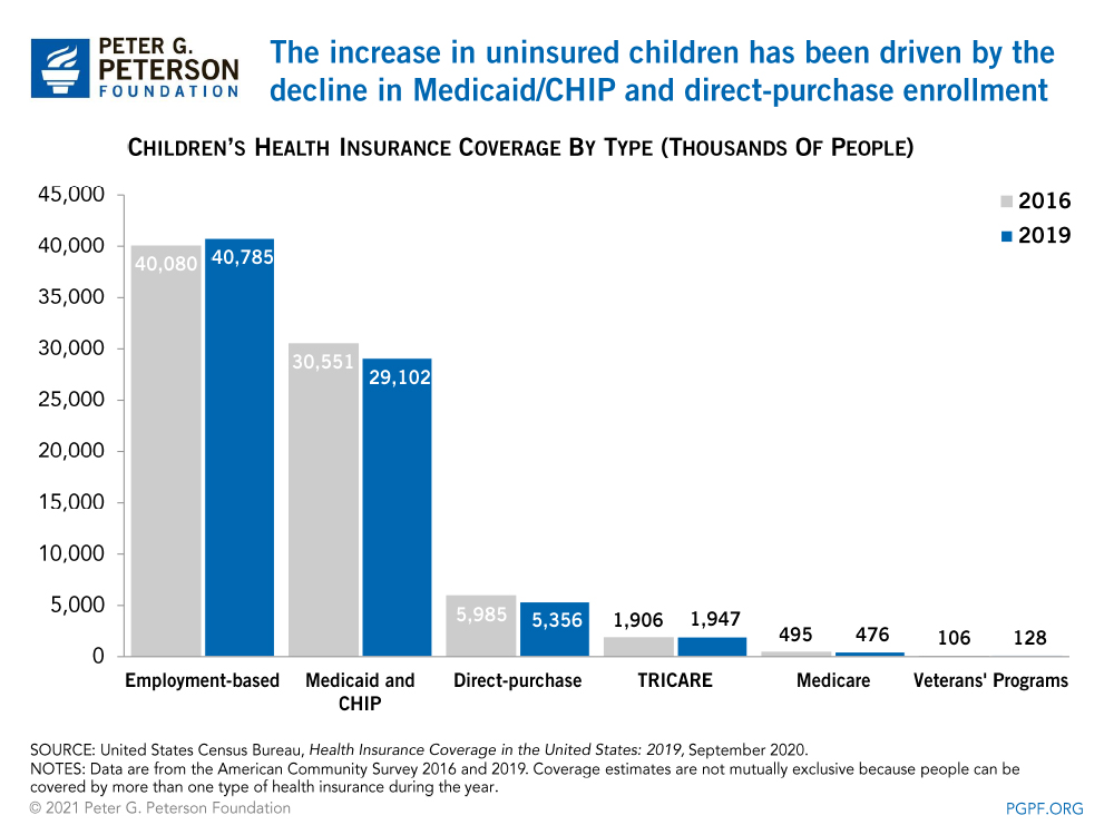 The increase in uninsured children has been driven by the decline in Medicaid/CHIP and direct-purchase enrollment