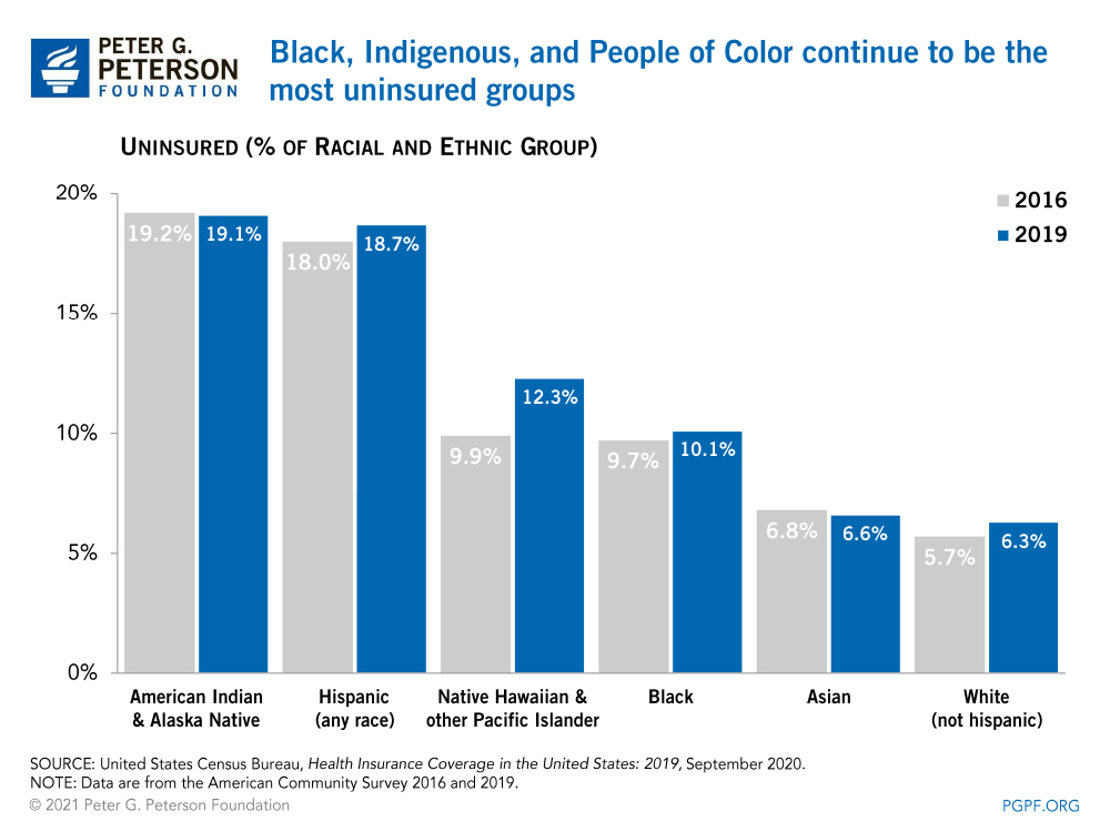 Black, Indigenous, and People of Color continue to be the most uninsured groups