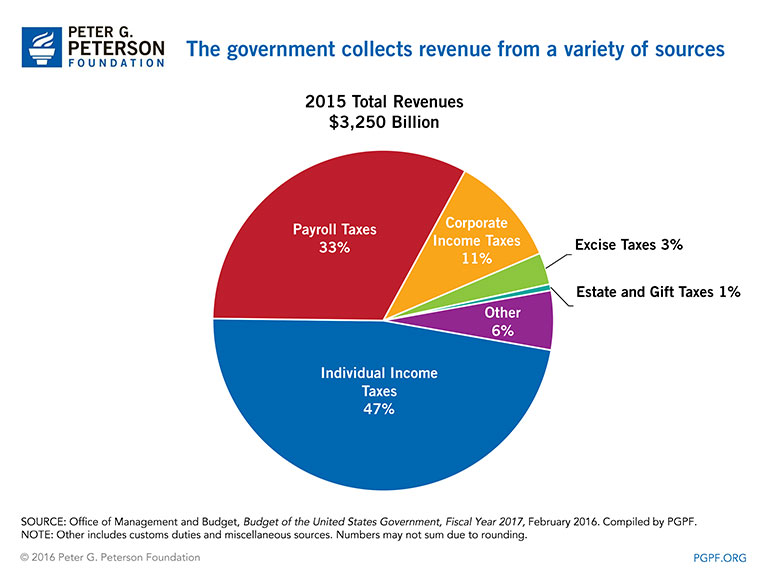 sources of government revenue in south africa The south african tax system: a nation in microcosm  once among the most important sources of government revenue, have declined to less than 1 percent of revenue, as falling prices for gold and .