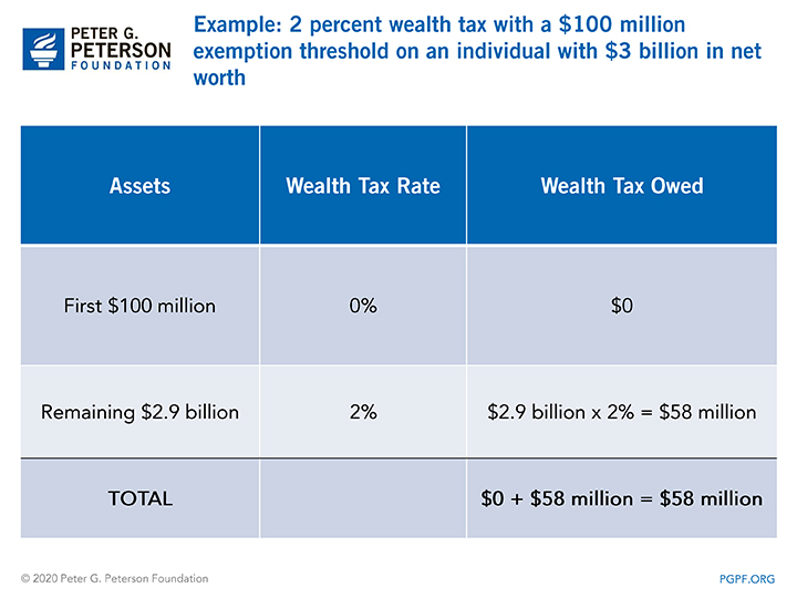 2 percent wealth tax with a $100 million exemption threshold on an individual with $3 billion in net worth