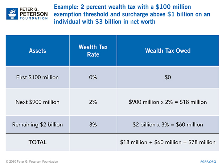 2 percent wealth tax with a $100 million exemption threshold and surcharge above $1 billion on an individual with $3 billion in net worth
