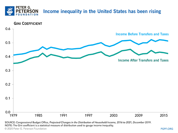 Income inequality in the United States has been rising