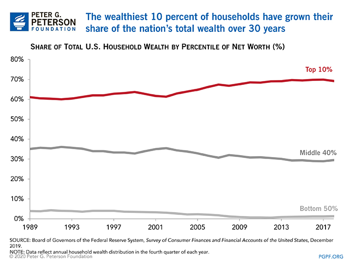 The wealthiest 10 percent of households have grown their share of the nation's total wealth over 30 years