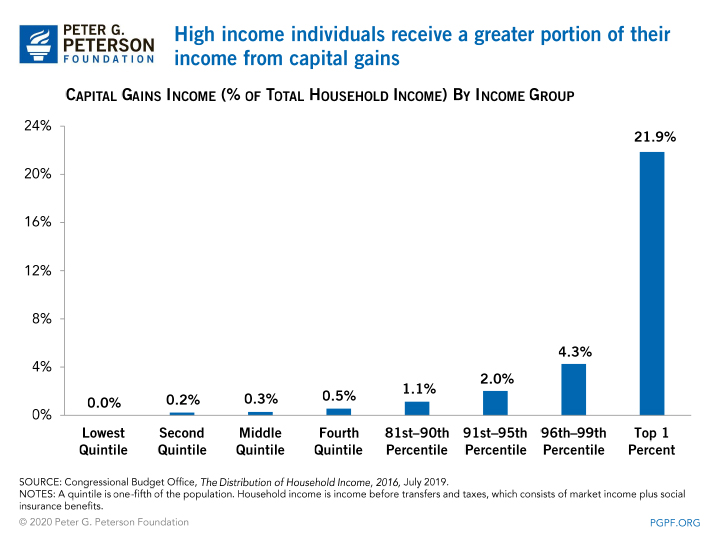 Wealthier households receive a greater portion of their income from capital gains