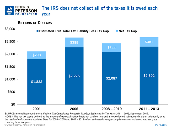 The IRS does not collect all of the taxes it is owed each year