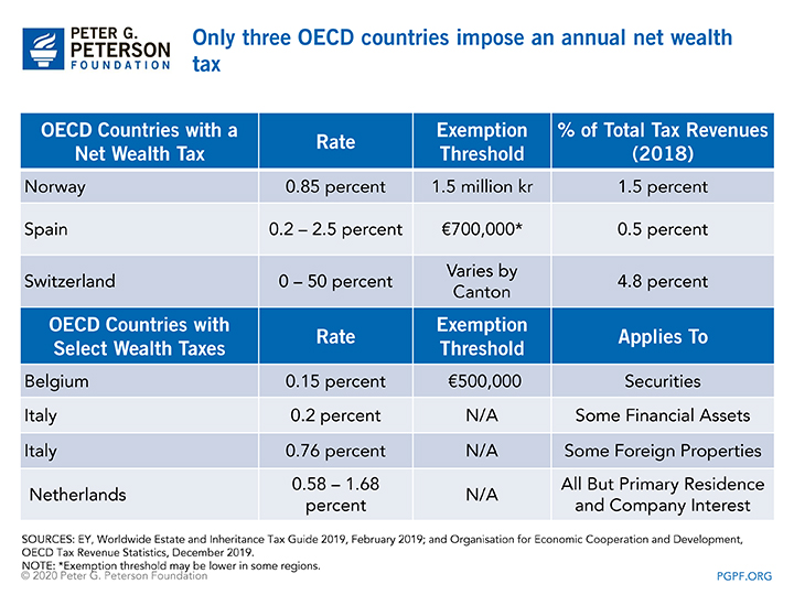 Only three OECD countries impose an annual net wealth tax