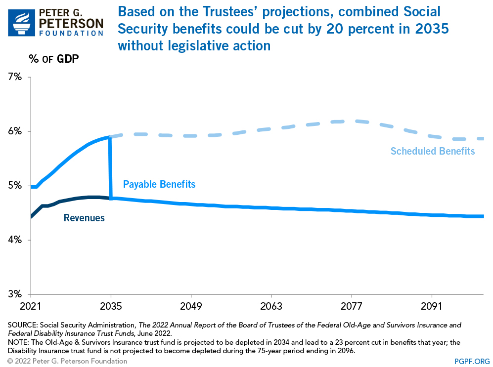 Based on the Trustees' projections, combined Social Security benefits could be cut by 21 percent in 2035 without legislative action