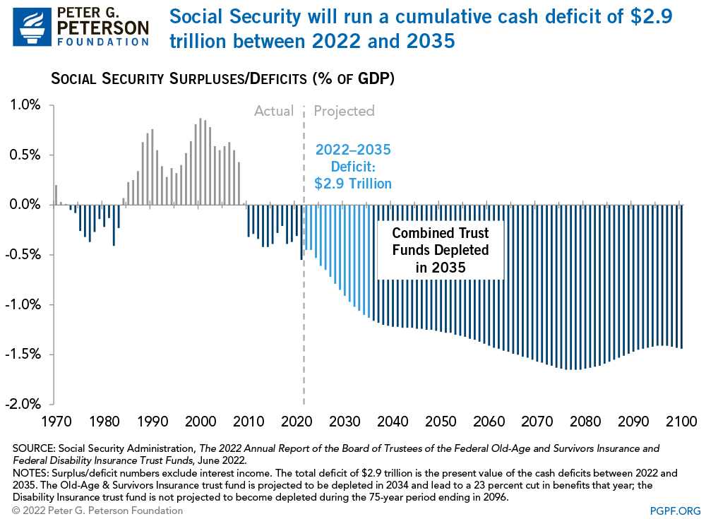 Medicare's Hospital Insurance trust fund will be depleted in 2026