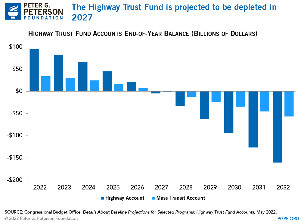 The Highway Trust Fund is projected to be depleted in 2022