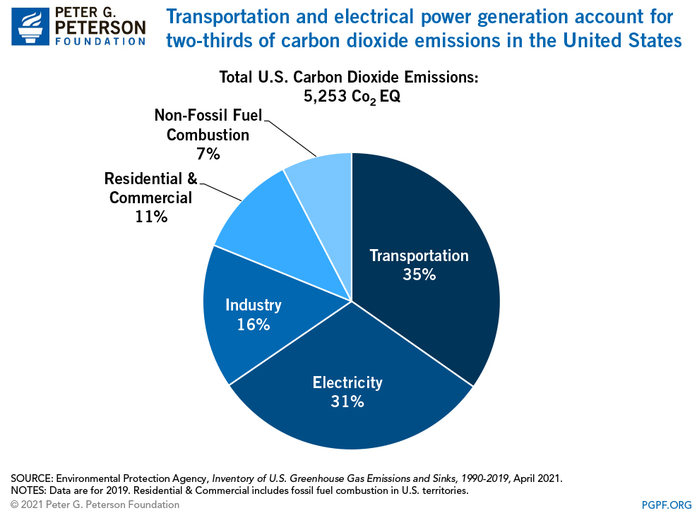 Transportation and electrical power generation account for two-thirds of carbon dioxide emissions in the United States