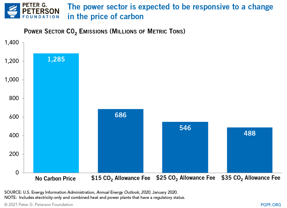 The power sector is expected to be responsive to a change in the price of carbon
