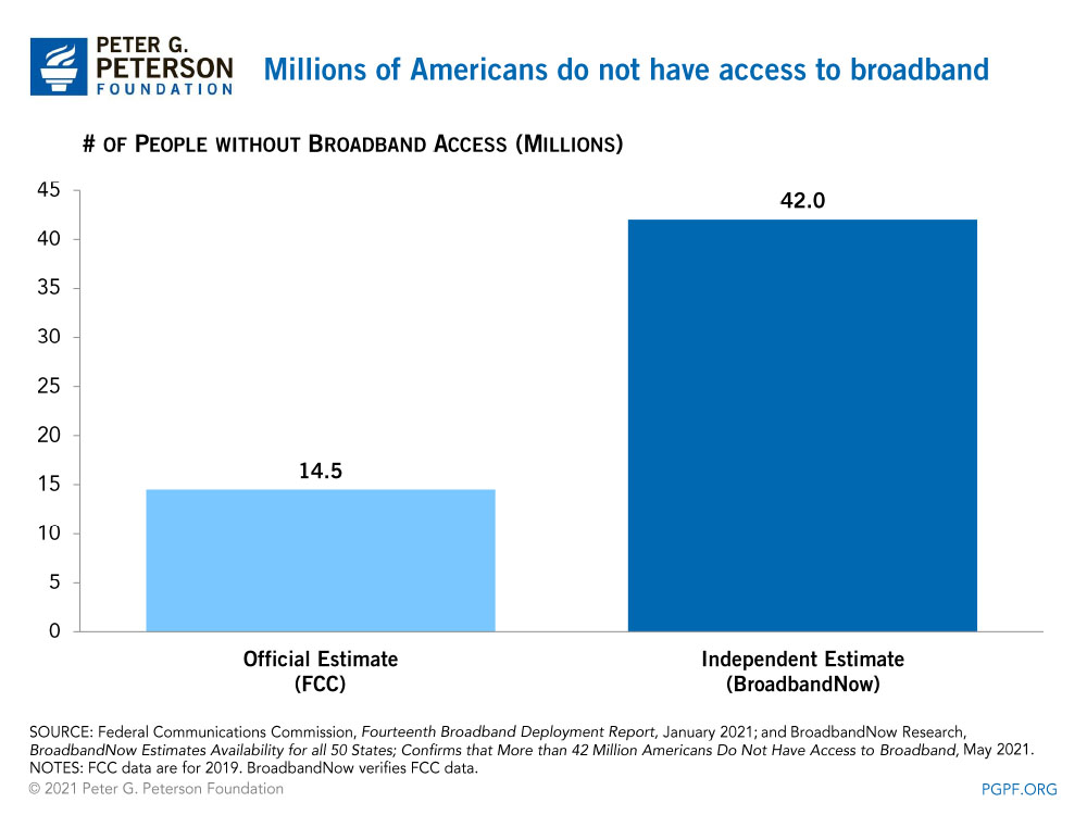 Millions of Americans do not have access to broadband