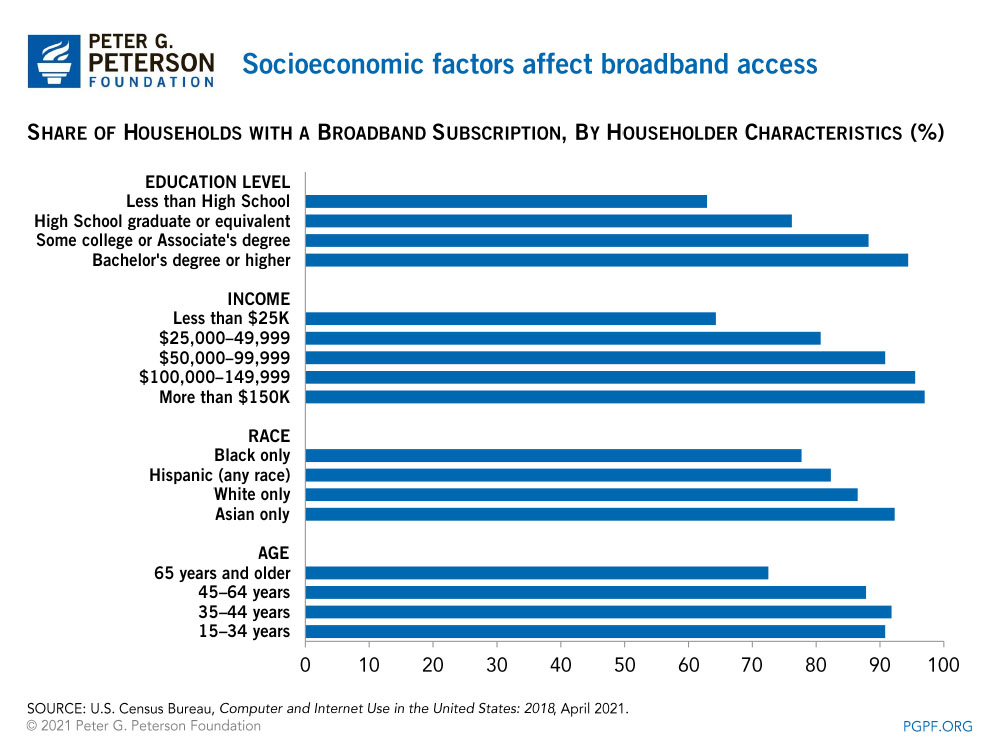 Socioeconomic factors affect broadband access