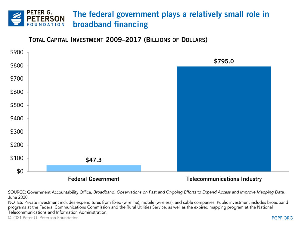 The federal government plays a relatively small role in broadband financing