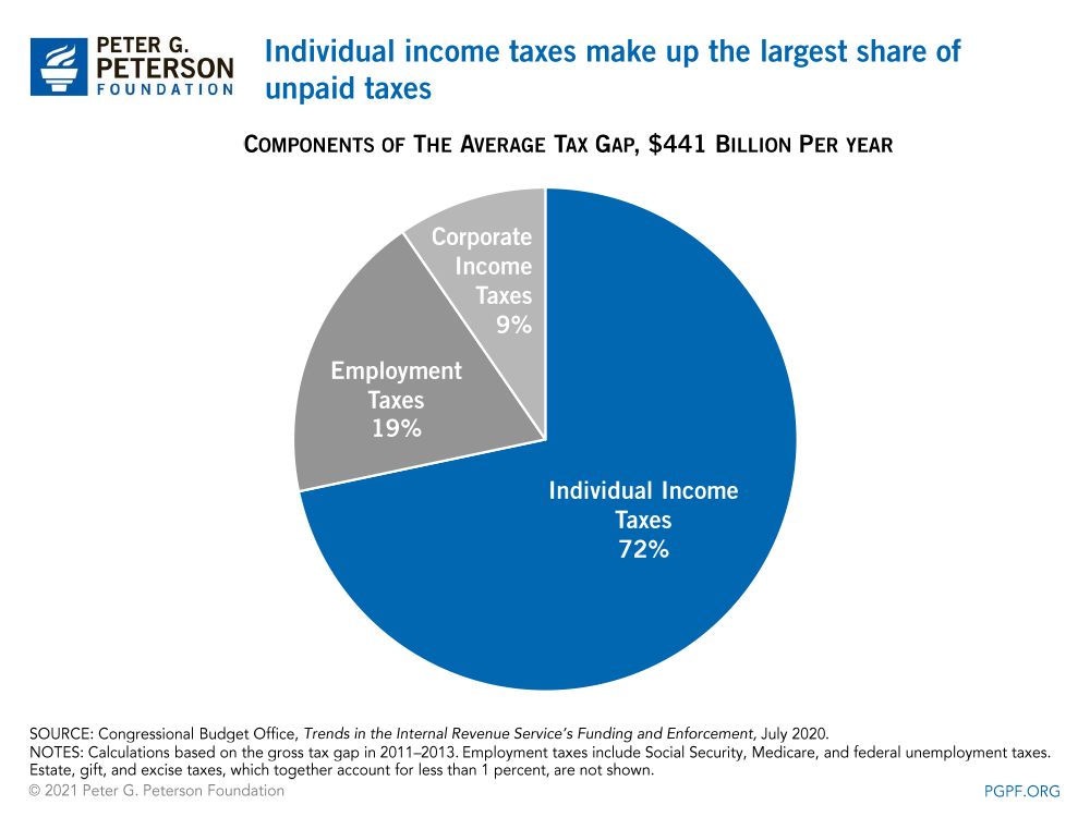 Individual income taxes make up the largest share of unpaid taxes
