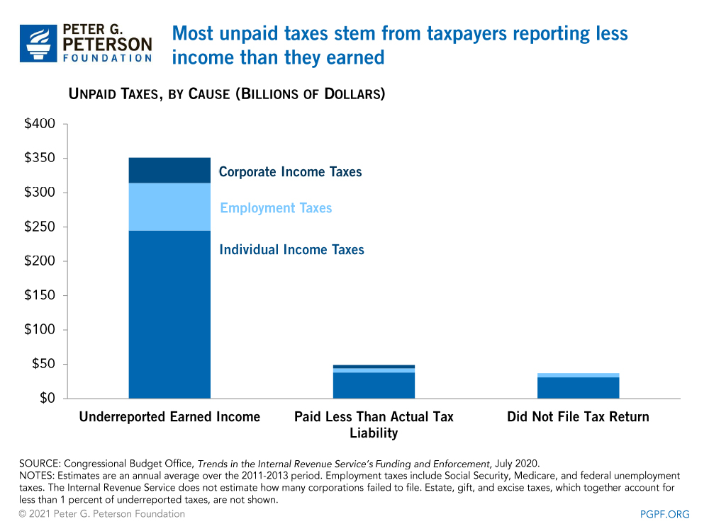 Most unpaid taxes stem from taxpayers reporting less income than they earned