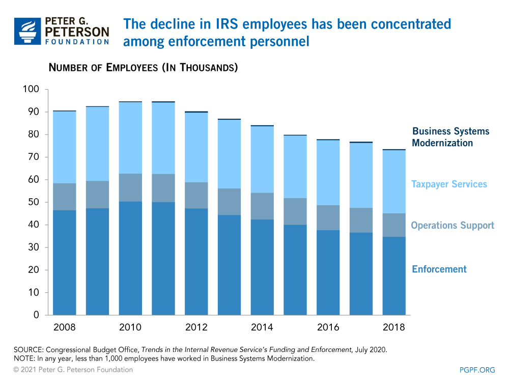 The decline in IRS employees has been concentrated among enforcement personnel