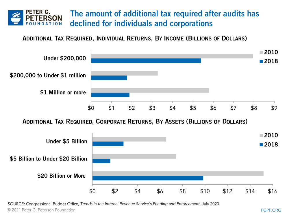 The amount of additional tax required after audits has declined for individuals and corporations