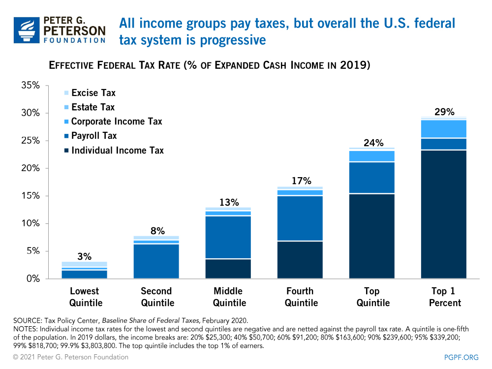 All income groups pay taxes, but overall the U.S. tax system is progressive
