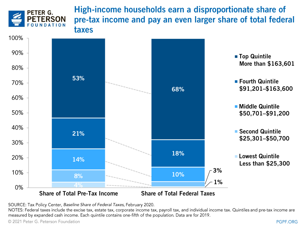 High-income households earn a disproportionate share of pre-tax income and pay an even larger share of total federal taxes