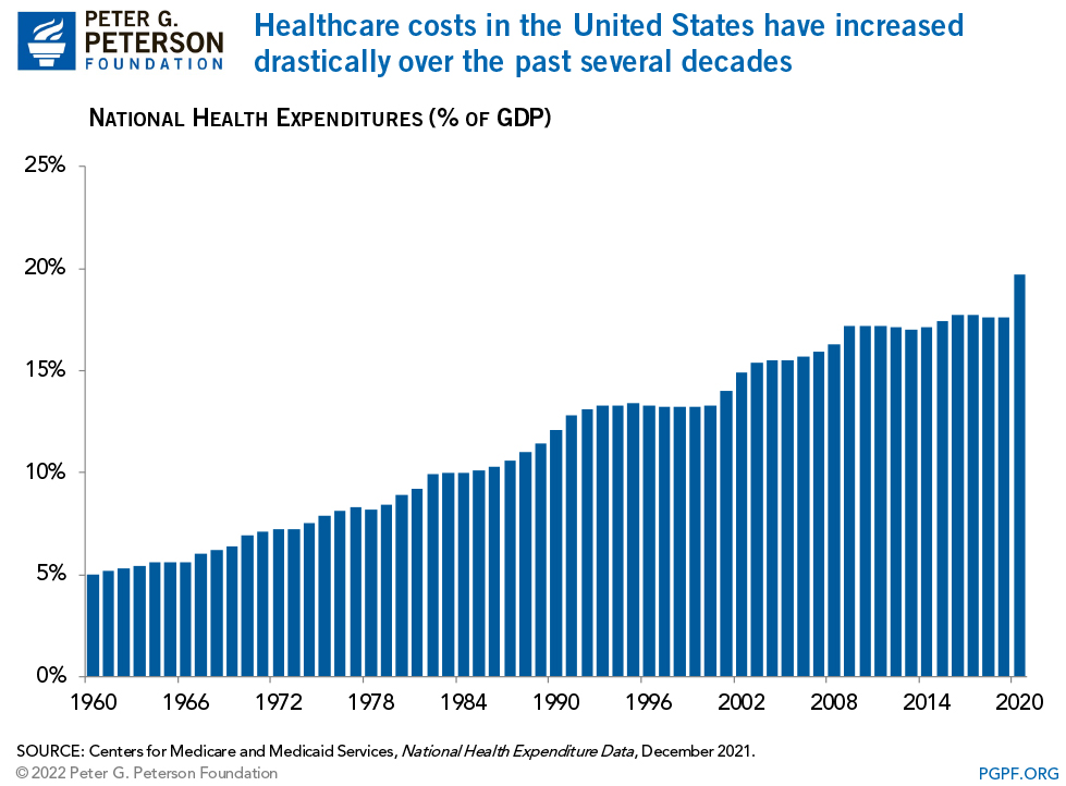 why-are-americans-paying-more-for-health