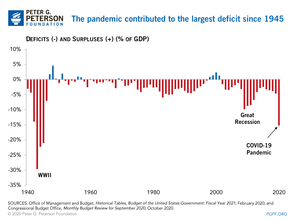 The pandemic contributed to the largest deficit since 1945